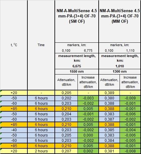 Non-Metallic MultiSense temperature test results